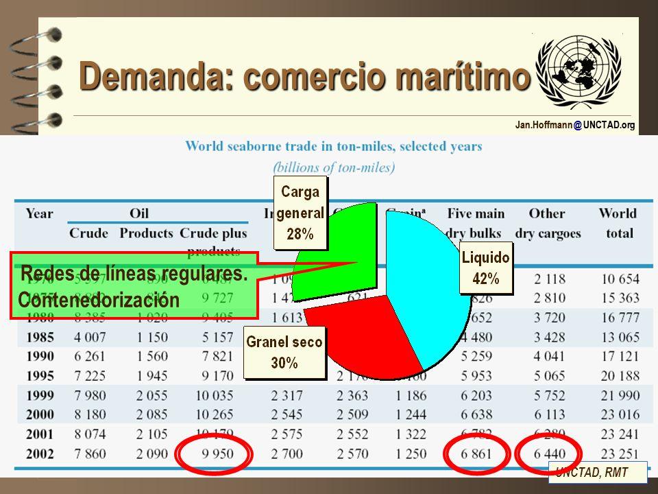 Demanda: comercio marítimo