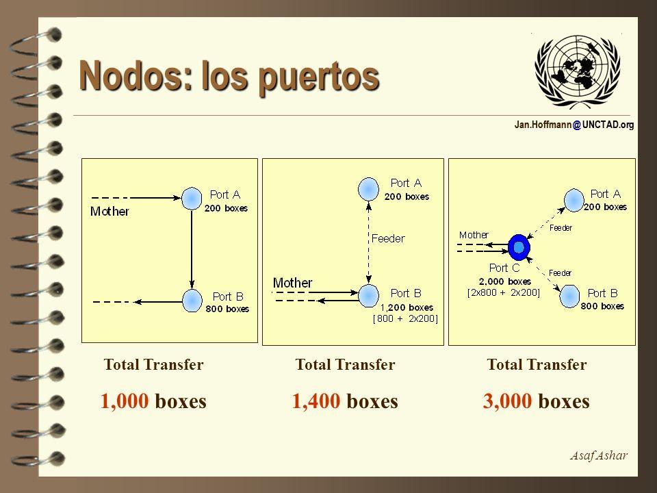 Nodos: los puertos 1,400 boxes 3,000 boxes 1,000 boxes Total Transfer