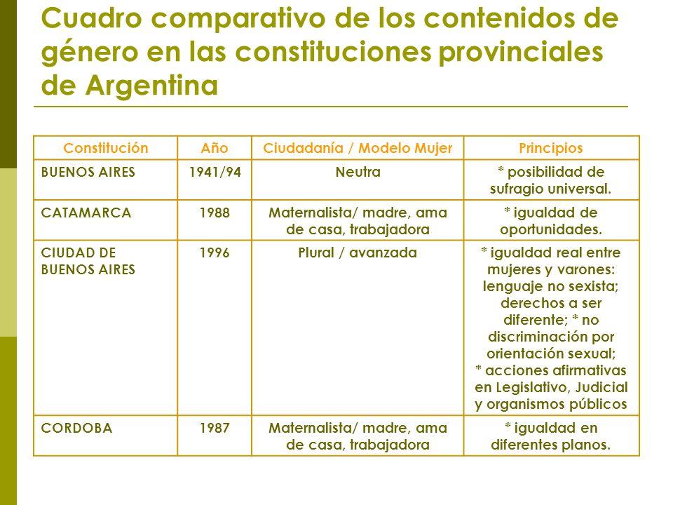 Cuadro comparativo de los contenidos de género en las constituciones provinciales de Argentina