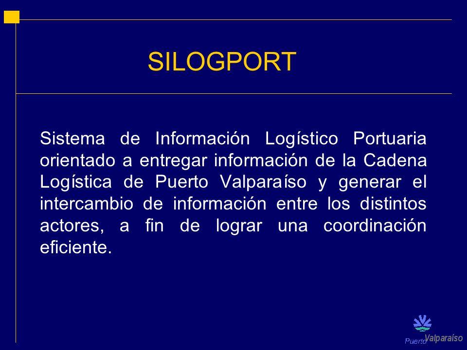 SILOGPORT