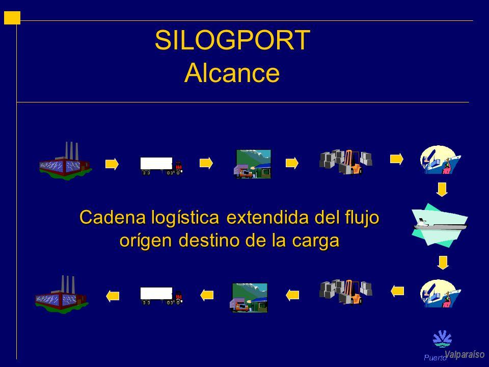Cadena logística extendida del flujo orígen destino de la carga