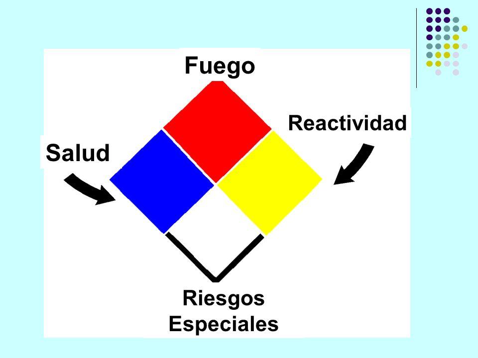 Fuego Reactividad Salud Riesgos Especiales