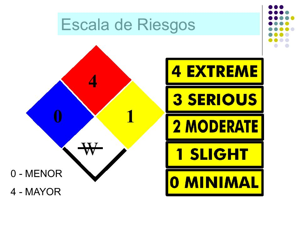 Escala de Riesgos 4 1 W 0 - MENOR 4 - MAYOR