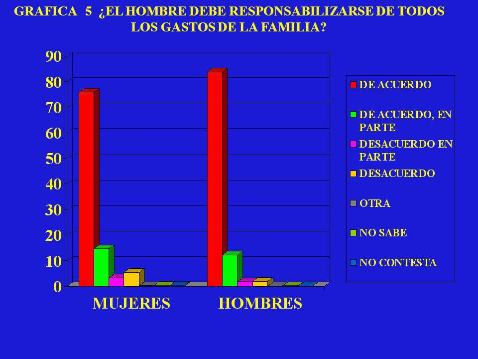 GRAFICA 5 ¿EL HOMBRE DEBE RESPONSABILIZARSE DE TODOS LOS GASTOS DE LA FAMILIA