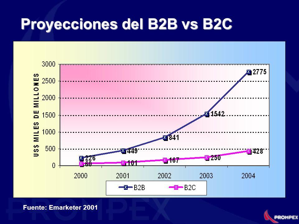 Proyecciones del B2B vs B2C