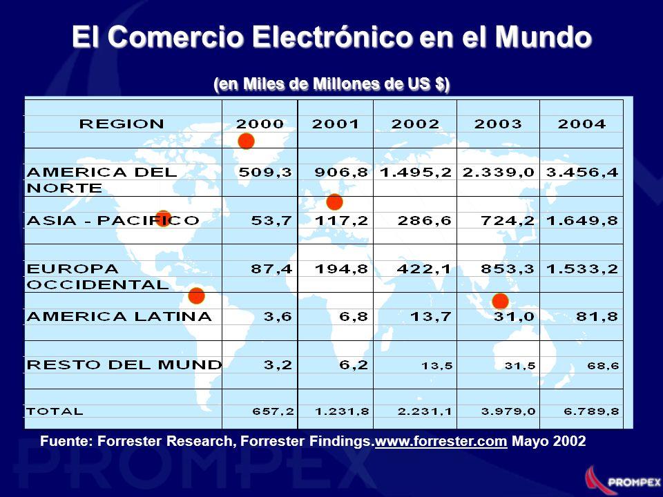 El Comercio Electrónico en el Mundo (en Miles de Millones de US $)