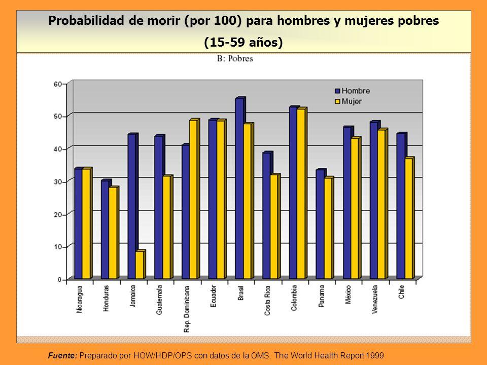 Probabilidad de morir (por 100) para hombres y mujeres pobres
