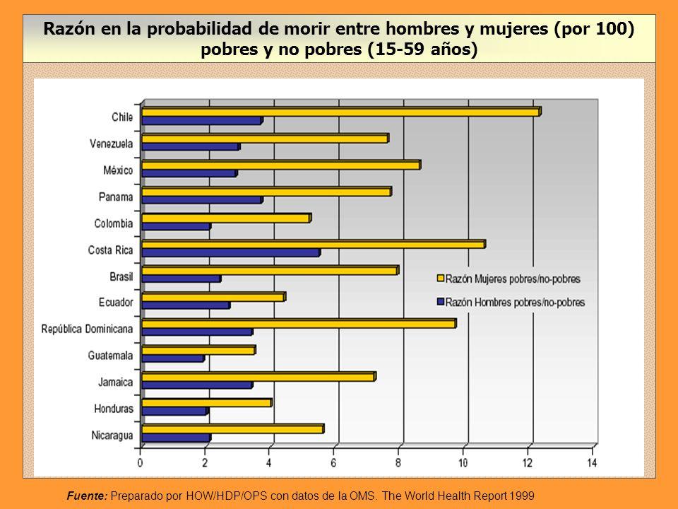 Razón en la probabilidad de morir entre hombres y mujeres (por 100) pobres y no pobres (15-59 años)