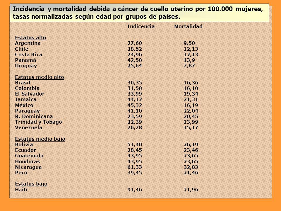 Incidencia y mortalidad debida a cáncer de cuello uterino por 100