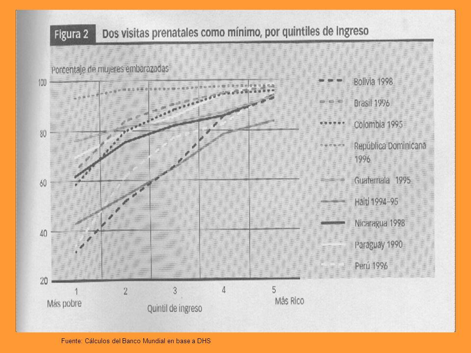 Dos visitas prenatales como mínimo, según quintiles de ingreso