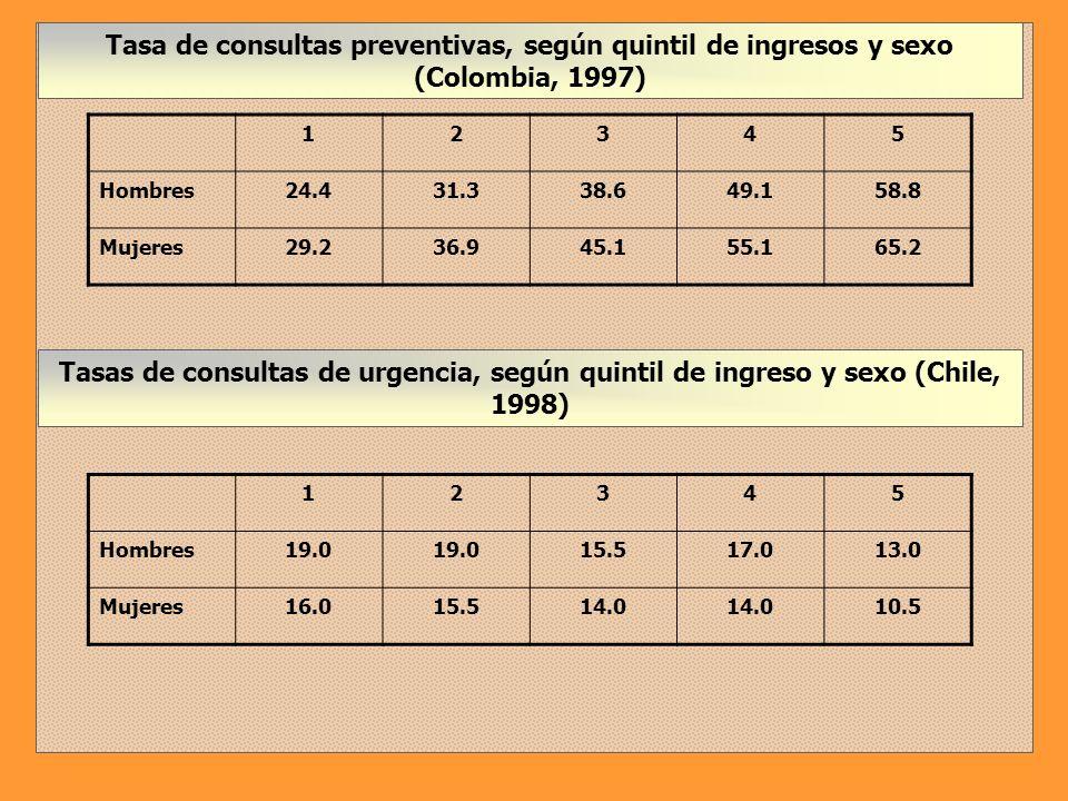 Tasa de consultas preventivas, según quintil de ingresos y sexo (Colombia, 1997)
