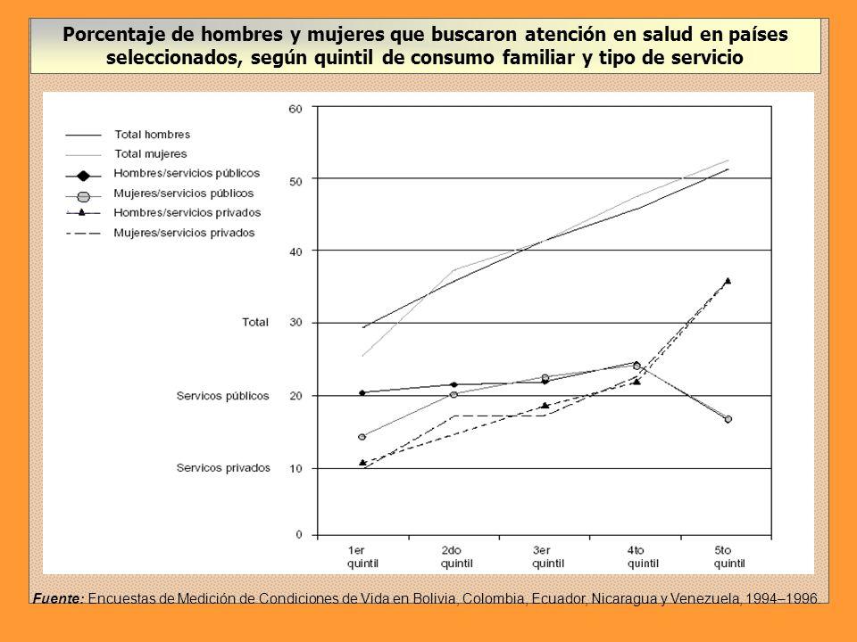 Porcentaje de hombres y mujeres que buscaron atención en salud en países seleccionados, según quintil de consumo familiar y tipo de servicio