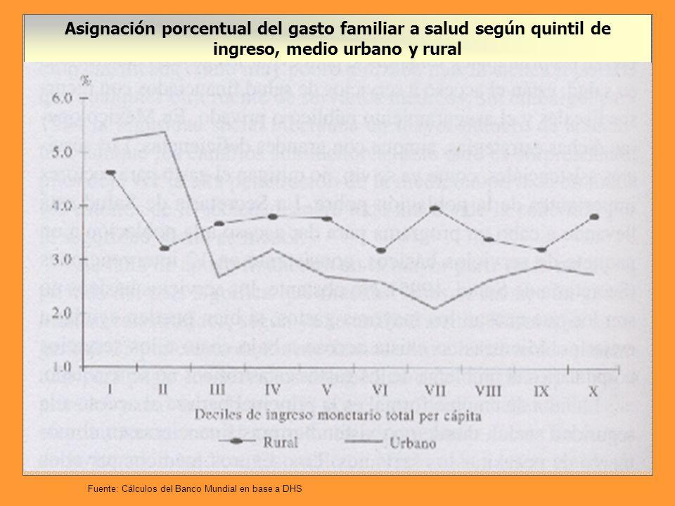 Asignación porcentual del gasto familiar a salud según quintil de ingreso, medio urbano y rural