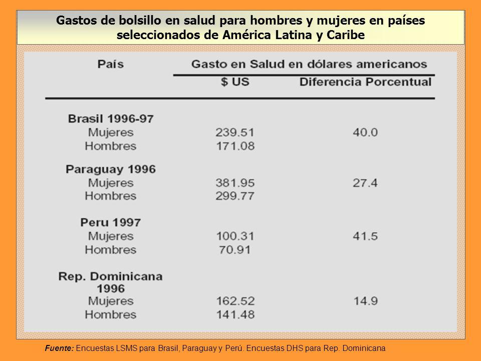 Gastos de bolsillo en salud para hombres y mujeres en países seleccionados de América Latina y Caribe