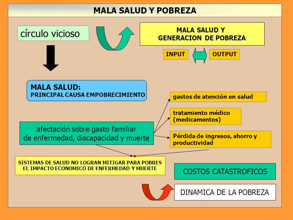 círculo vicioso MALA SALUD Y POBREZA MALA SALUD: