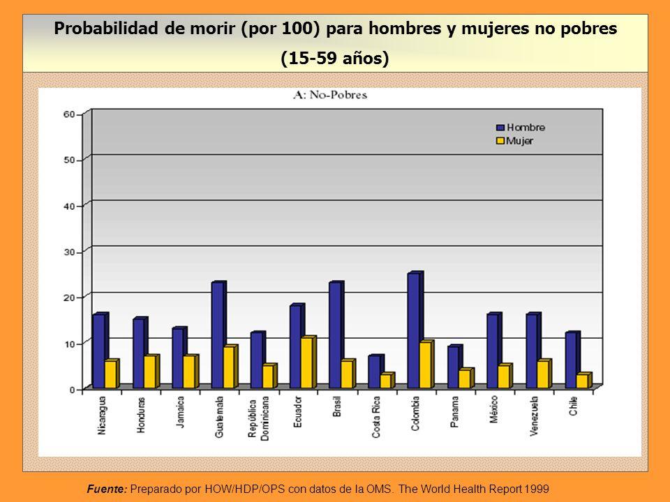 Probabilidad de morir (por 100) para hombres y mujeres no pobres