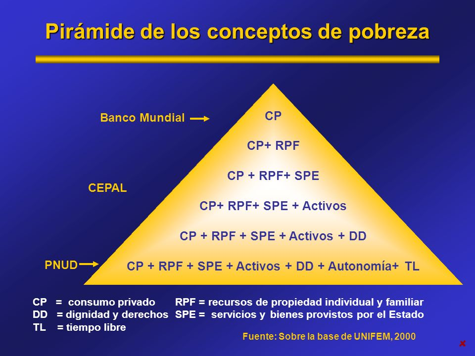 Pirámide de los conceptos de pobreza