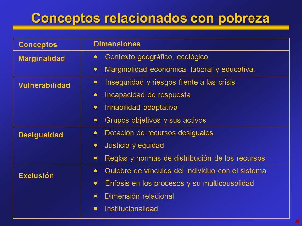 Conceptos relacionados con pobreza
