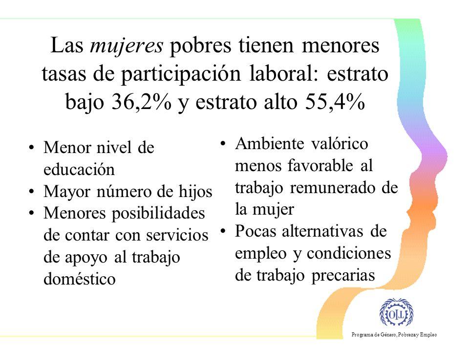 Las mujeres pobres tienen menores tasas de participación laboral: estrato bajo 36,2% y estrato alto 55,4%