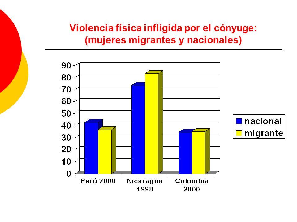Violencia física infligida por el cónyuge: (mujeres migrantes y nacionales)