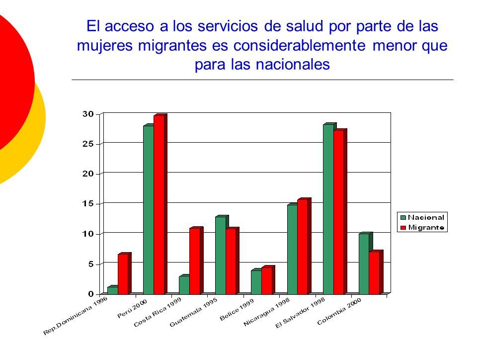 El acceso a los servicios de salud por parte de las mujeres migrantes es considerablemente menor que para las nacionales