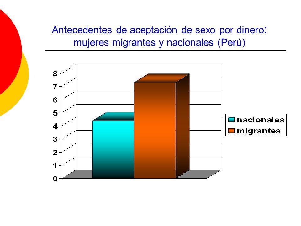 Antecedentes de aceptación de sexo por dinero: mujeres migrantes y nacionales (Perú)