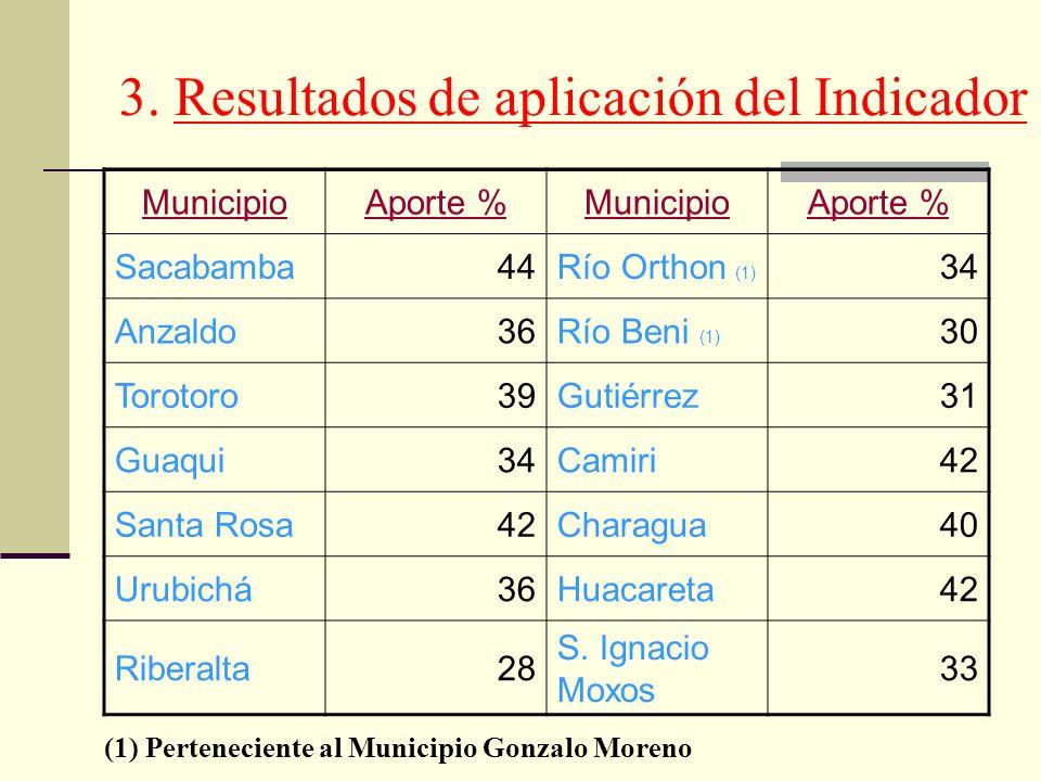 3. Resultados de aplicación del Indicador
