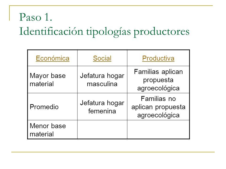 Paso 1. Identificación tipologías productores