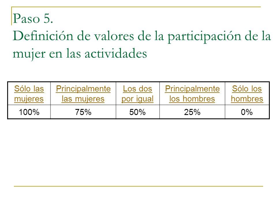 Paso 5. Definición de valores de la participación de la mujer en las actividades