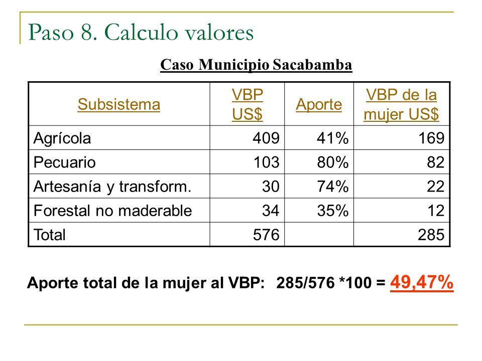 Caso Municipio Sacabamba Aporte total de la mujer al VBP: