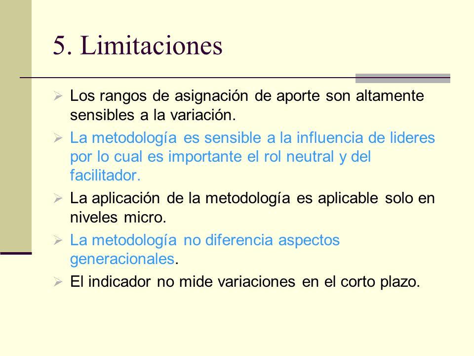 5. Limitaciones Los rangos de asignación de aporte son altamente sensibles a la variación.