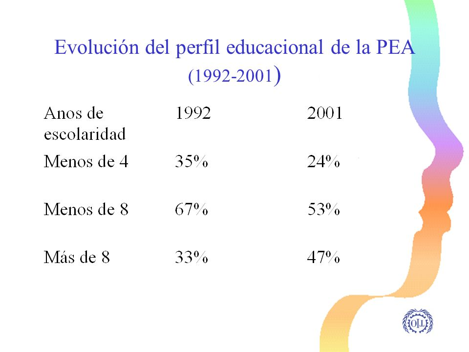 Evolución del perfil educacional de la PEA (1992-2001)
