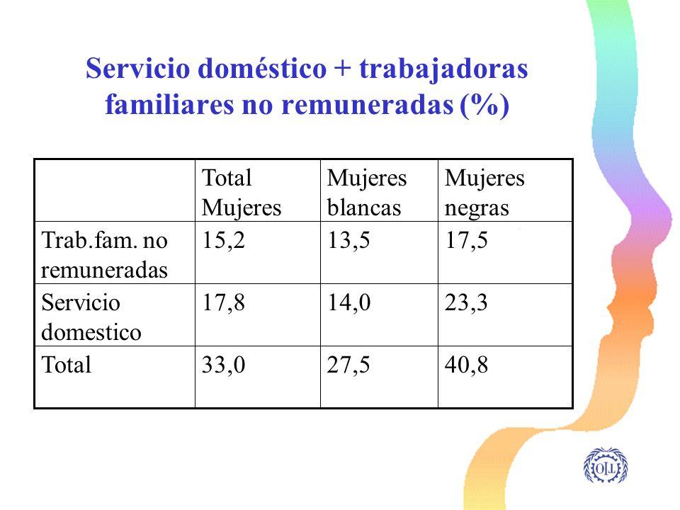 Servicio doméstico + trabajadoras familiares no remuneradas (%)