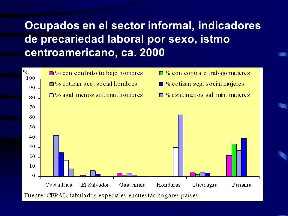 Ocupados en el sector informal, indicadores de precariedad laboral por sexo, istmo centroamericano, ca.