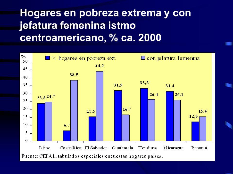Hogares en pobreza extrema y con jefatura femenina istmo centroamericano, % ca. 2000