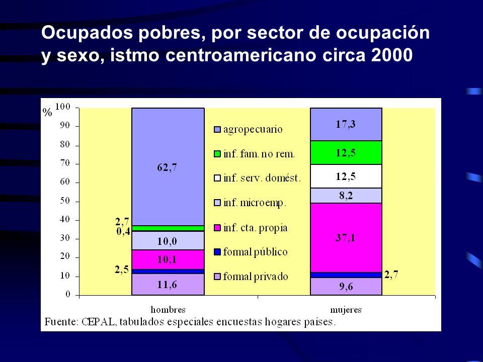 Ocupados pobres, por sector de ocupación y sexo, istmo centroamericano circa 2000