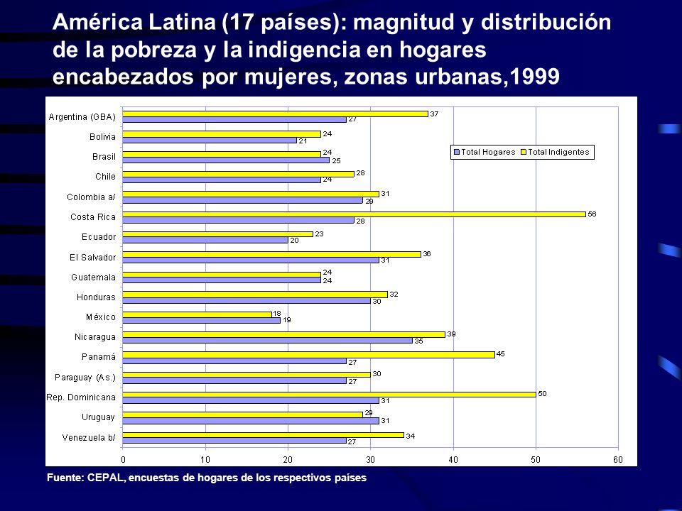 América Latina (17 países): magnitud y distribución de la pobreza y la indigencia en hogares encabezados por mujeres, zonas urbanas,1999