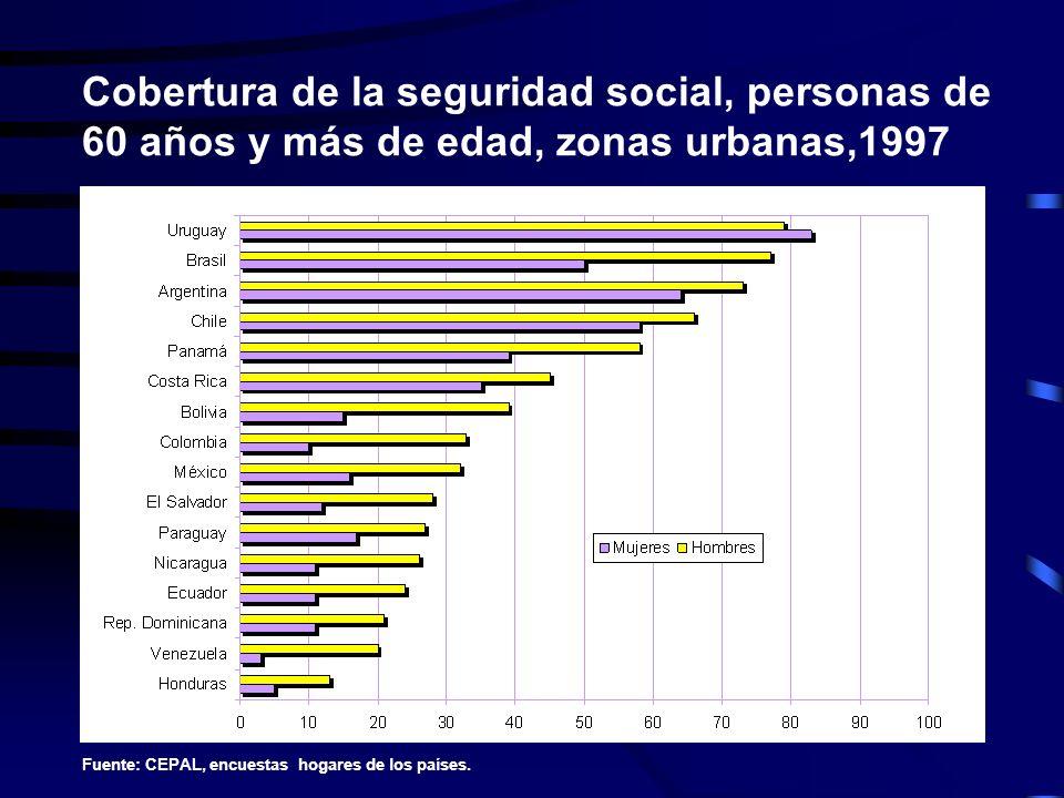 Cobertura de la seguridad social, personas de 60 años y más de edad, zonas urbanas,1997