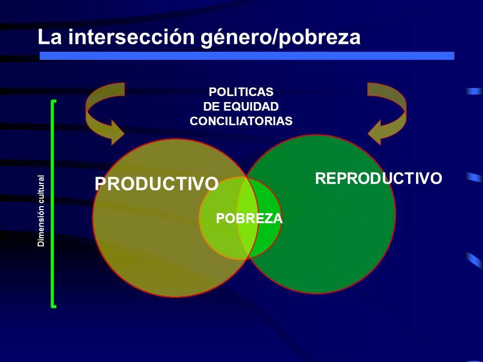 La intersección género/pobreza