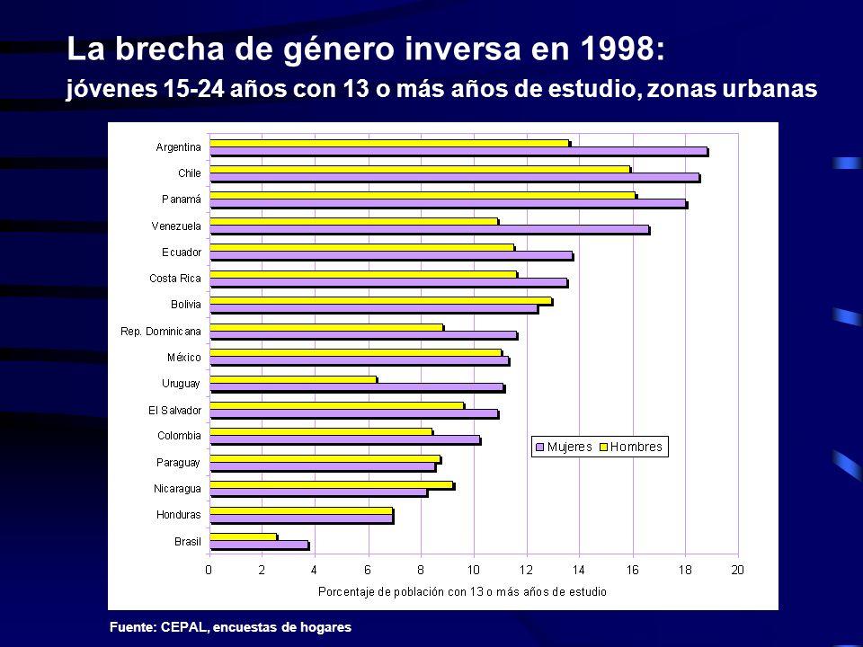 La brecha de género inversa en 1998: jóvenes 15-24 años con 13 o más años de estudio, zonas urbanas