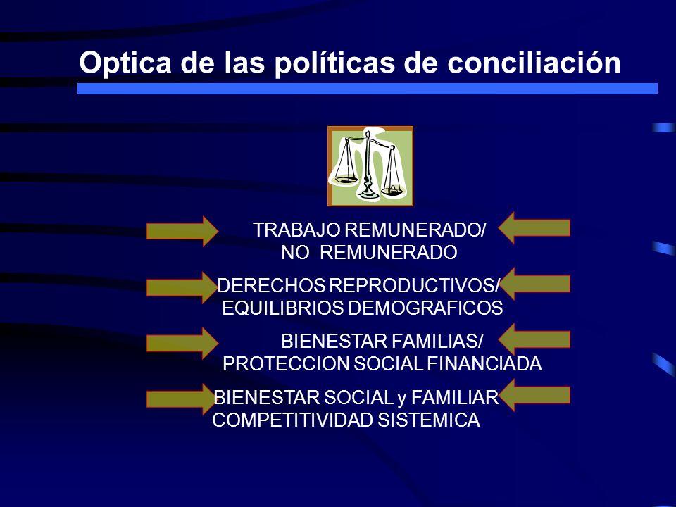 Optica de las políticas de conciliación