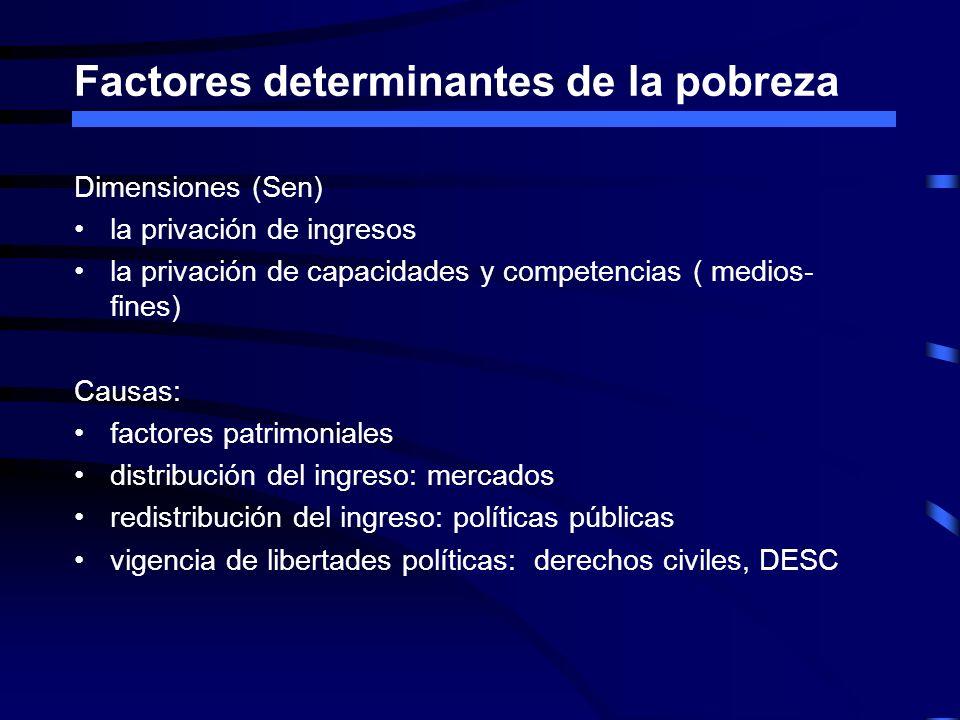 Factores determinantes de la pobreza