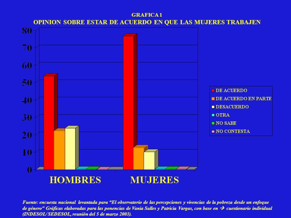 OPINION SOBRE ESTAR DE ACUERDO EN QUE LAS MUJERES TRABAJEN
