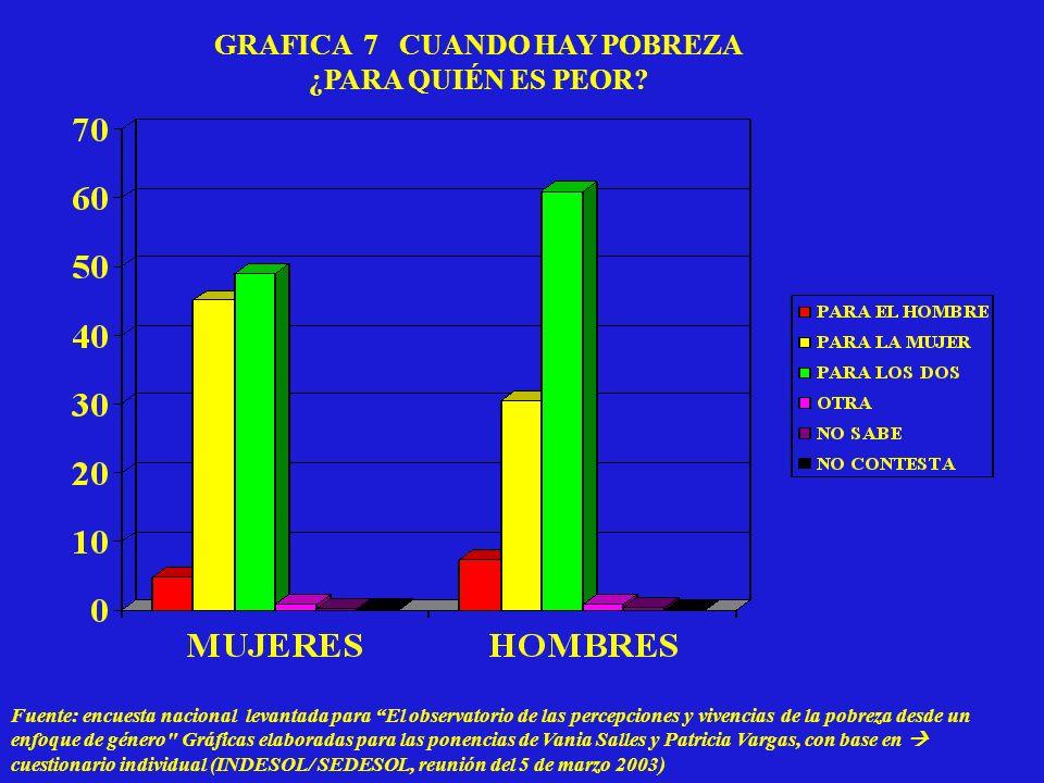 GRAFICA 7 CUANDO HAY POBREZA ¿PARA QUIÉN ES PEOR