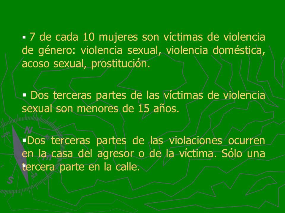 7 de cada 10 mujeres son víctimas de violencia de género: violencia sexual, violencia doméstica, acoso sexual, prostitución.
