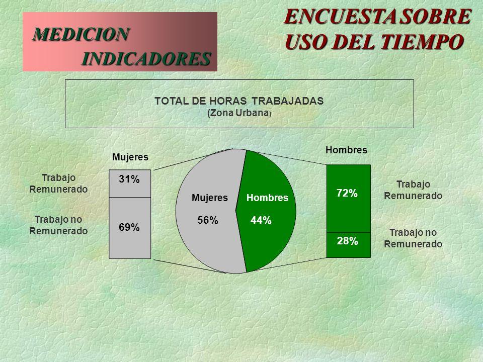 TOTAL DE HORAS TRABAJADAS