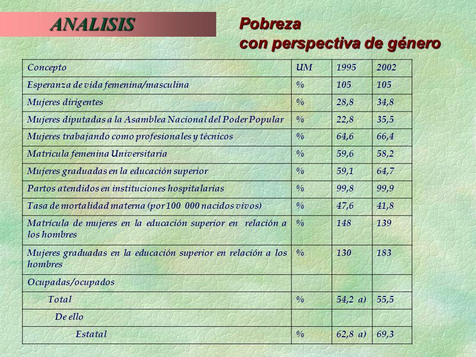 ANALISIS Pobreza con perspectiva de género Concepto UM 1995 2002