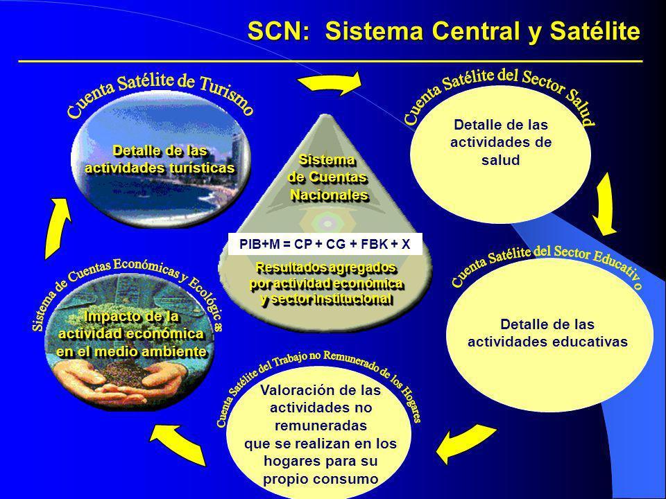 SCN: Sistema Central y Satélite