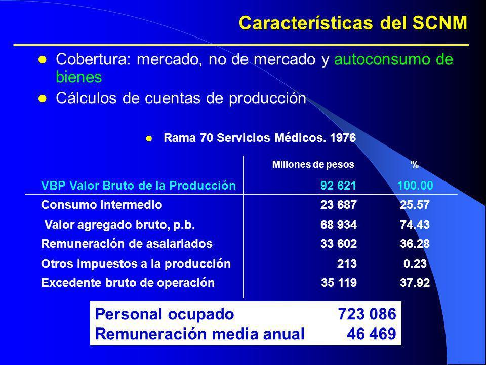 Características del SCNM