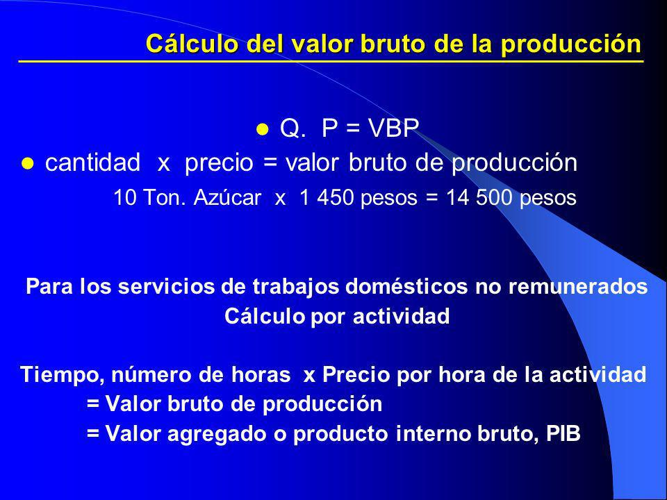 Cálculo del valor bruto de la producción